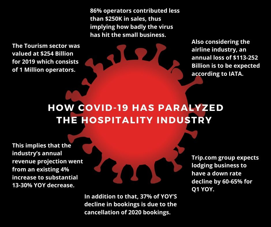 Effects of COVID-19 on small business
